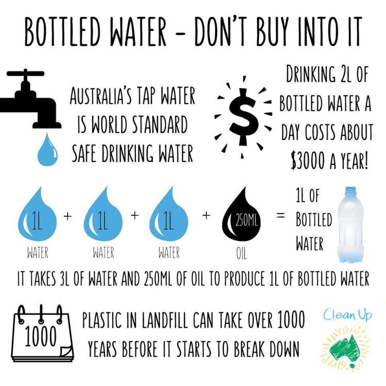 Bottled water infographic by Clean Up Australia