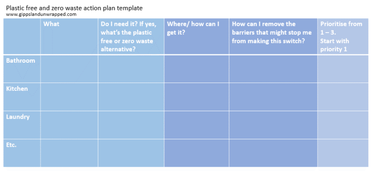 Plastic free and zero waste action plan template