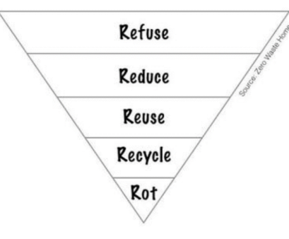 The 5 Rs of waste management