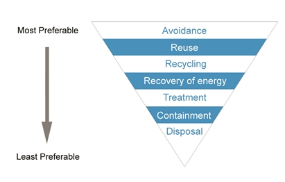 The waste management hierarchy (EPA Victoria)